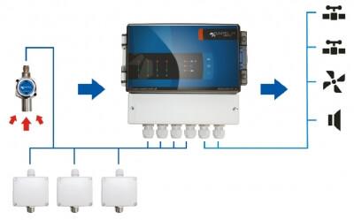 GWT4 - Centrala detekcyjna/alarmowa - schemat połączeń