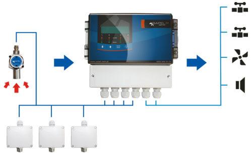 GWTP 4 - Centrala detekcyjna/alarmowa - schemat połączeń