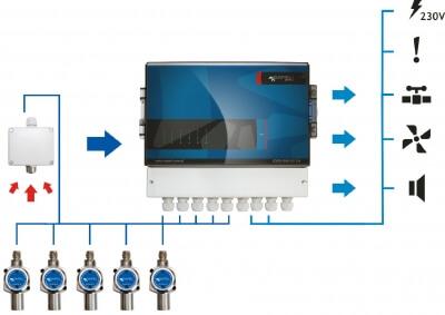 GWT 6 - Centrala detekcyjna/alarmowa - schemat połączeń